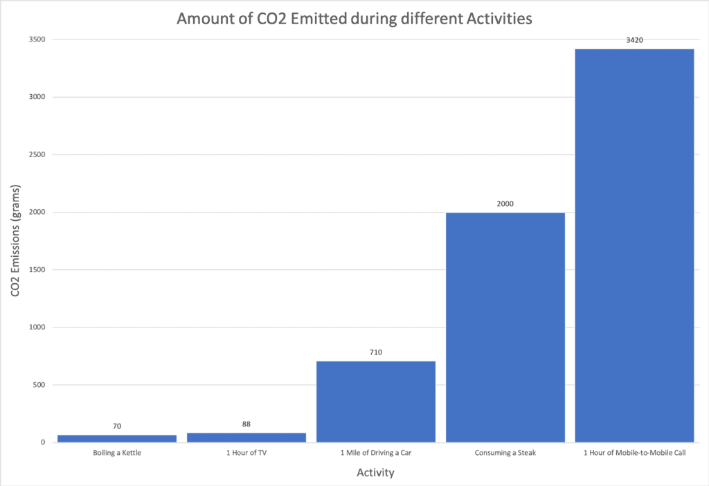 amount of carbon emissions during different activities